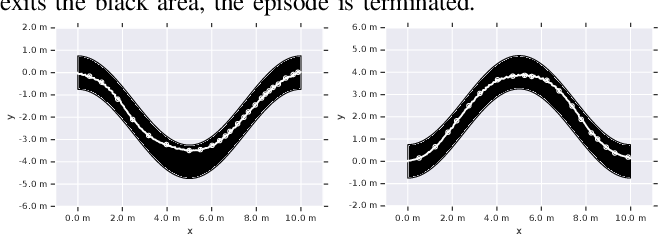 Figure 4 for Hierarchical Reinforcement Learning for Quadruped Locomotion