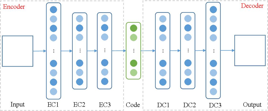 Figure 1 for Radio Galaxy Morphology Generation Using DNN Autoencoder and Gaussian Mixture Models