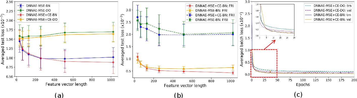 Figure 2 for Radio Galaxy Morphology Generation Using DNN Autoencoder and Gaussian Mixture Models