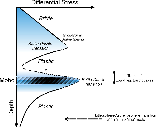 Figure 1 From Rheology Of The Continental Lithosphere Progress And