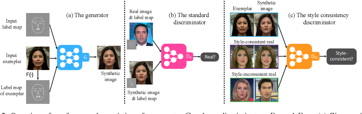 Figure 2 for Example-Guided Style Consistent Image Synthesis from Semantic Labeling