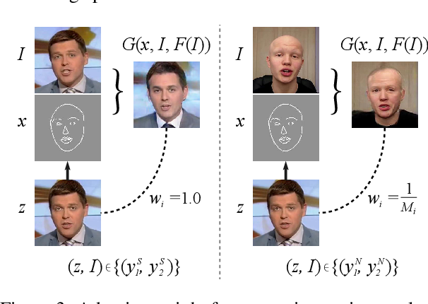 Figure 4 for Example-Guided Style Consistent Image Synthesis from Semantic Labeling