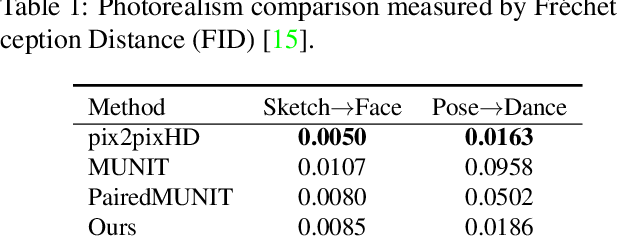 Figure 3 for Example-Guided Style Consistent Image Synthesis from Semantic Labeling