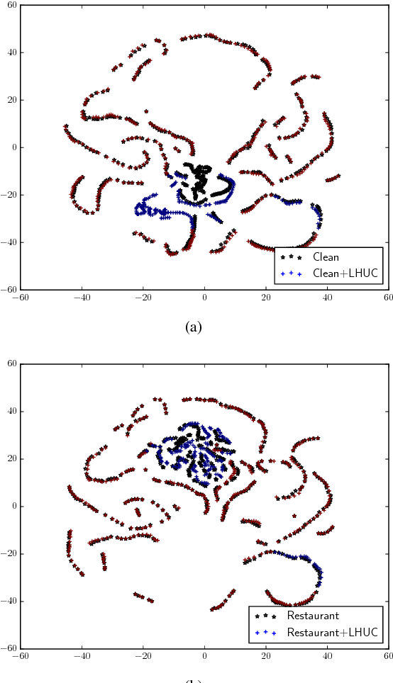 Figure 3 for Learning Hidden Unit Contributions for Unsupervised Acoustic Model Adaptation