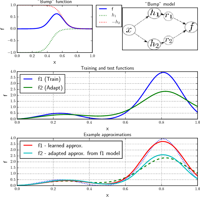Figure 1 for Learning Hidden Unit Contributions for Unsupervised Acoustic Model Adaptation