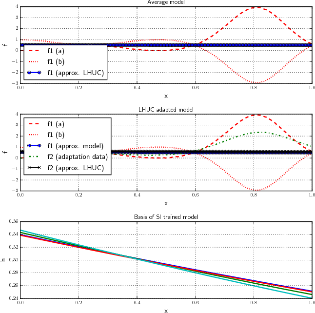 Figure 4 for Learning Hidden Unit Contributions for Unsupervised Acoustic Model Adaptation