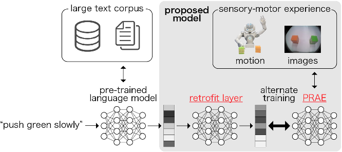 Figure 1 for Embodying Pre-Trained Word Embeddings Through Robot Actions