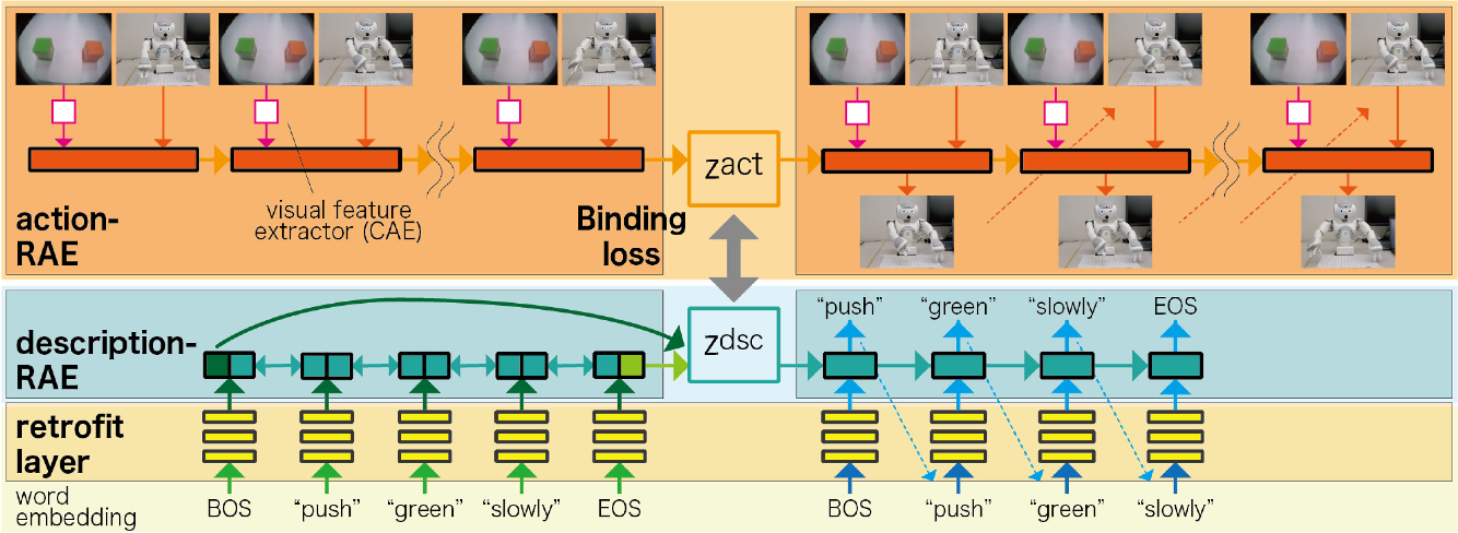 Figure 2 for Embodying Pre-Trained Word Embeddings Through Robot Actions
