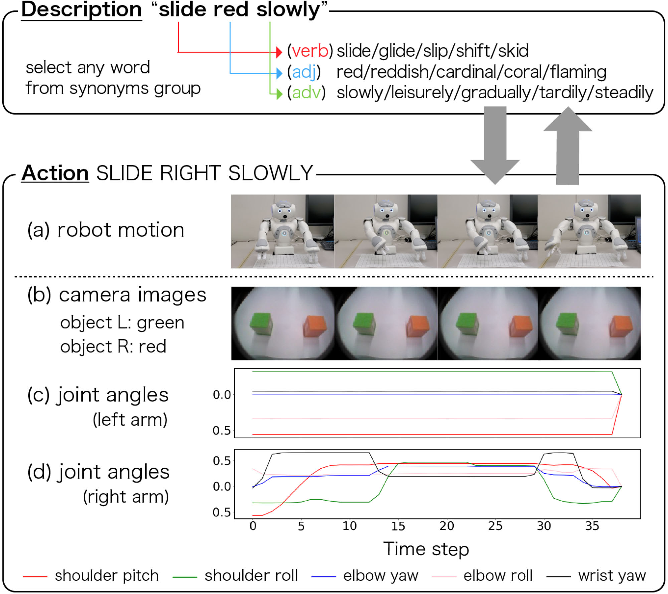 Figure 4 for Embodying Pre-Trained Word Embeddings Through Robot Actions