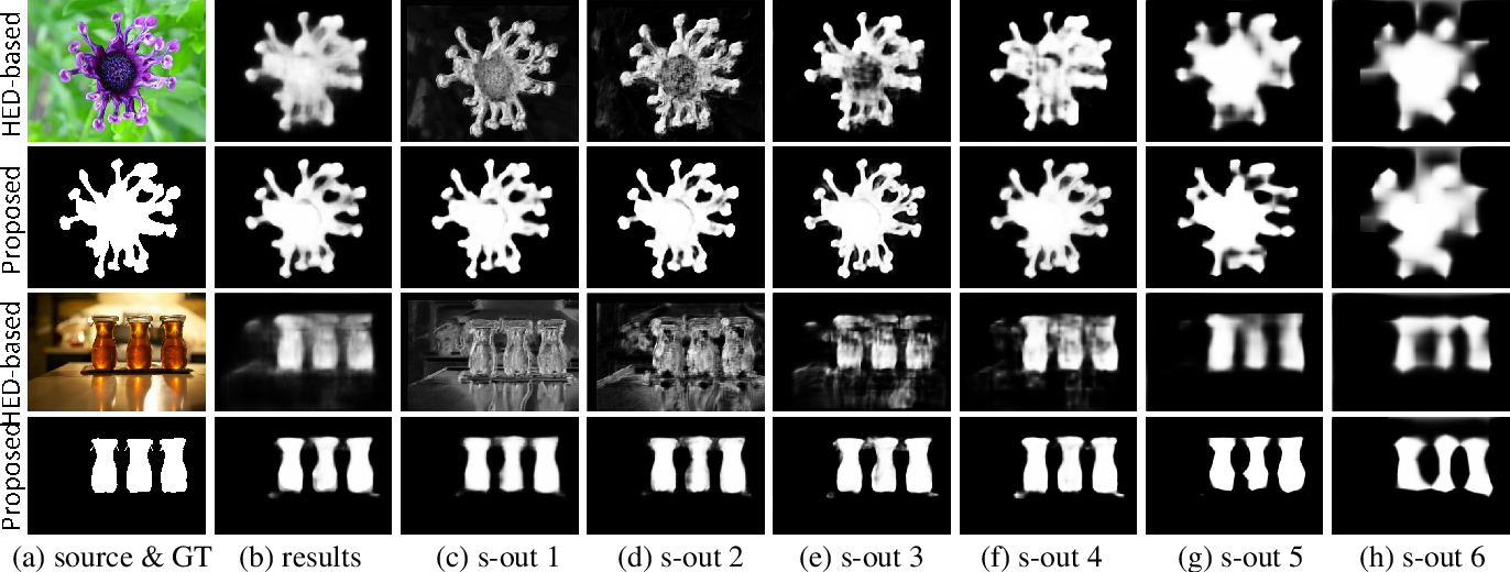 Figure 1 for Deeply supervised salient object detection with short connections