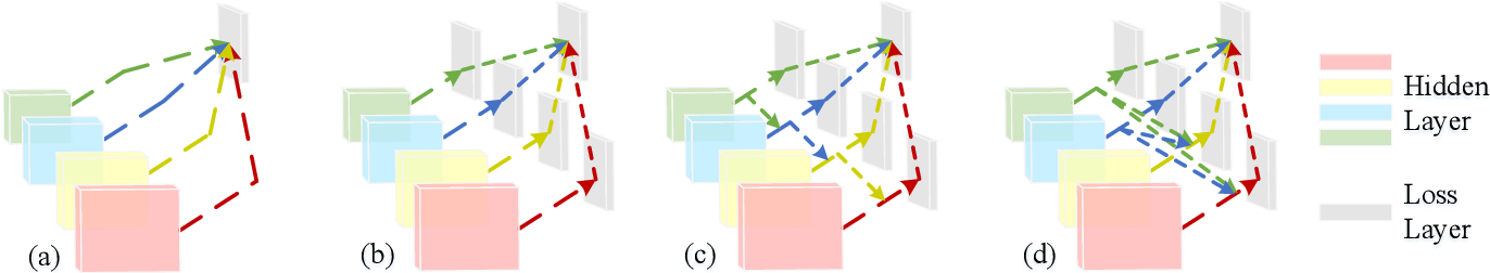 Figure 3 for Deeply supervised salient object detection with short connections