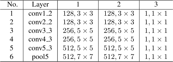 Figure 2 for Deeply supervised salient object detection with short connections