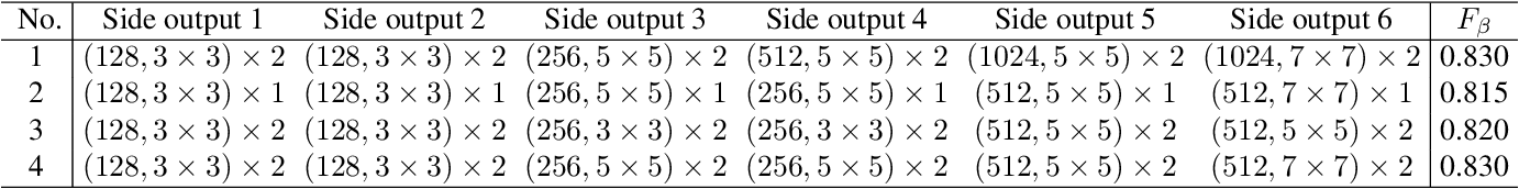 Figure 4 for Deeply supervised salient object detection with short connections