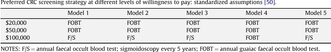 Cost Effectiveness Of Colorectal Cancer Screening An Overview Semantic Scholar
