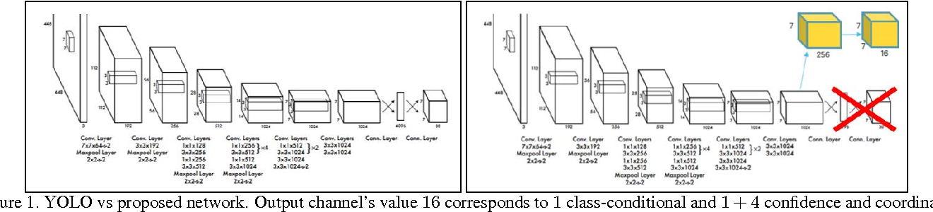 Figure 1 for LCDet: Low-Complexity Fully-Convolutional Neural Networks for Object Detection in Embedded Systems