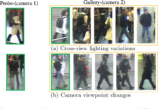 Figure 1 for Attention-based Few-Shot Person Re-identification Using Meta Learning