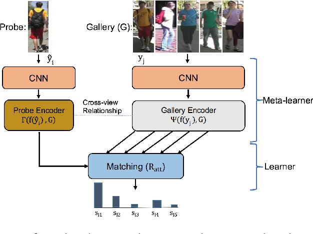 Figure 3 for Attention-based Few-Shot Person Re-identification Using Meta Learning