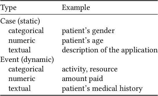 Figure 1 for Outcome-Oriented Predictive Process Monitoring: Review and Benchmark