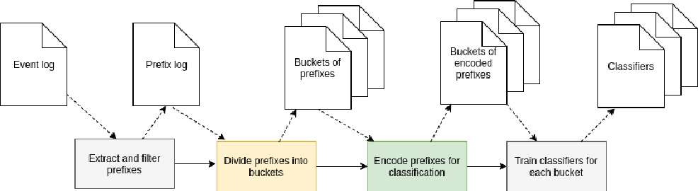 Figure 3 for Outcome-Oriented Predictive Process Monitoring: Review and Benchmark