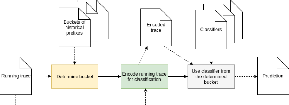 Figure 4 for Outcome-Oriented Predictive Process Monitoring: Review and Benchmark