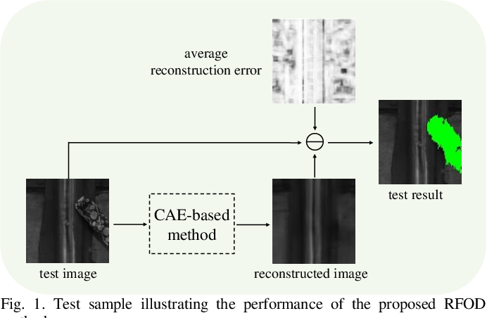 Figure 1 for Intelligent Railway Foreign Object Detection: A Semi-supervised Convolutional Autoencoder Based Method