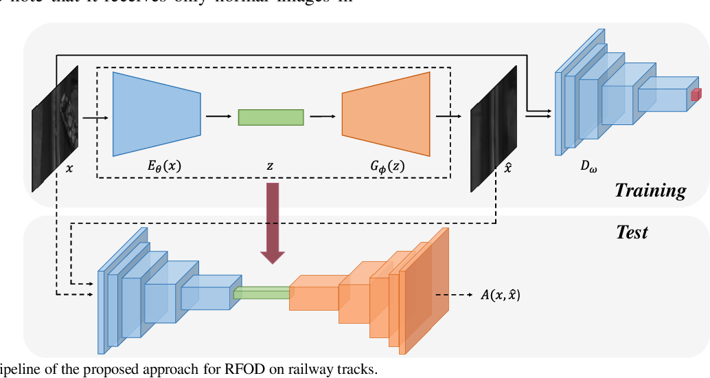 Figure 3 for Intelligent Railway Foreign Object Detection: A Semi-supervised Convolutional Autoencoder Based Method