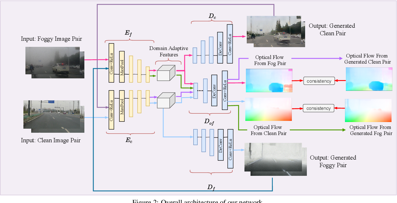Figure 3 for Optical Flow in Dense Foggy Scenes using Semi-Supervised Learning