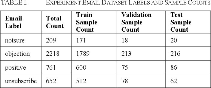 Figure 2 for An Evaluation of Transfer Learning for Classifying Sales Engagement Emails at Large Scale