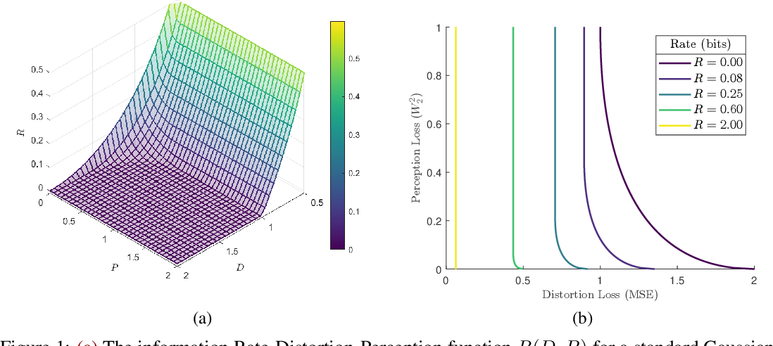 Figure 1 for Universal Rate-Distortion-Perception Representations for Lossy Compression