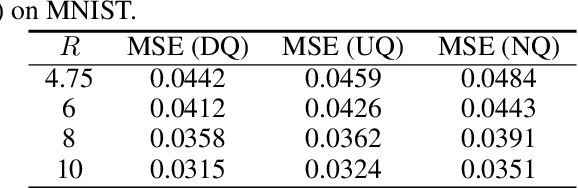 Figure 2 for Universal Rate-Distortion-Perception Representations for Lossy Compression
