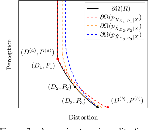 Figure 3 for Universal Rate-Distortion-Perception Representations for Lossy Compression