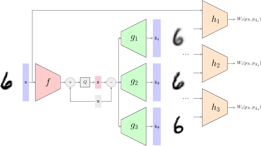 Figure 4 for Universal Rate-Distortion-Perception Representations for Lossy Compression