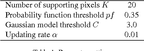 Figure 2 for Improvements and Experiments of a Compact Statistical Background Model