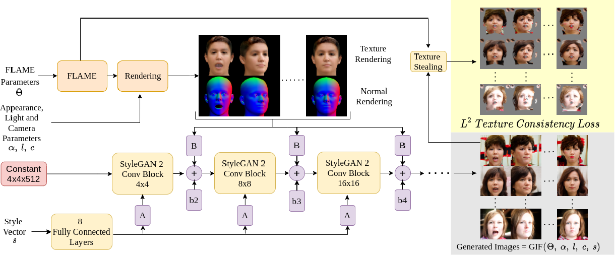 Figure 2 for GIF: Generative Interpretable Faces