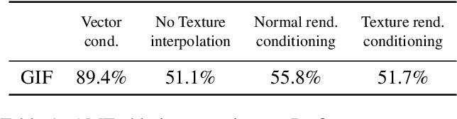 Figure 1 for GIF: Generative Interpretable Faces