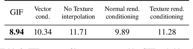 Figure 3 for GIF: Generative Interpretable Faces