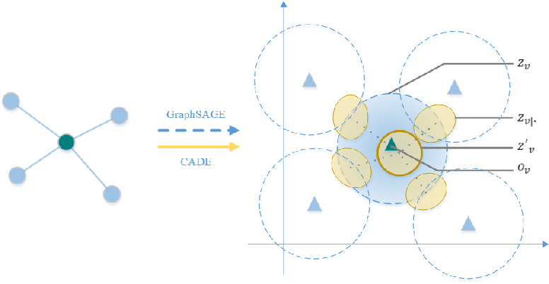 Figure 1 for Dual Graph Representation Learning