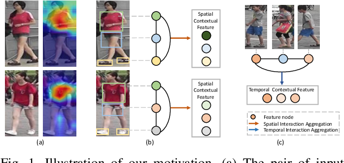 Figure 1 for IAUnet: Global Context-Aware Feature Learning for Person Re-Identification