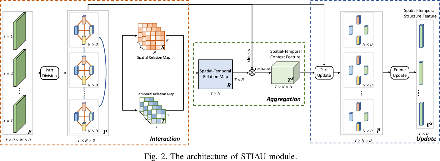 Figure 2 for IAUnet: Global Context-Aware Feature Learning for Person Re-Identification