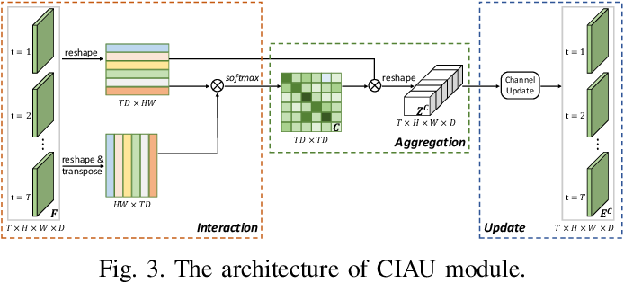 Figure 3 for IAUnet: Global Context-Aware Feature Learning for Person Re-Identification