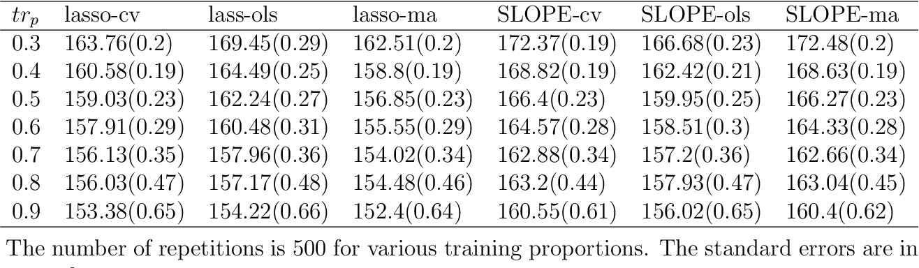 Figure 2 for Nested Model Averaging on Solution Path for High-dimensional Linear Regression