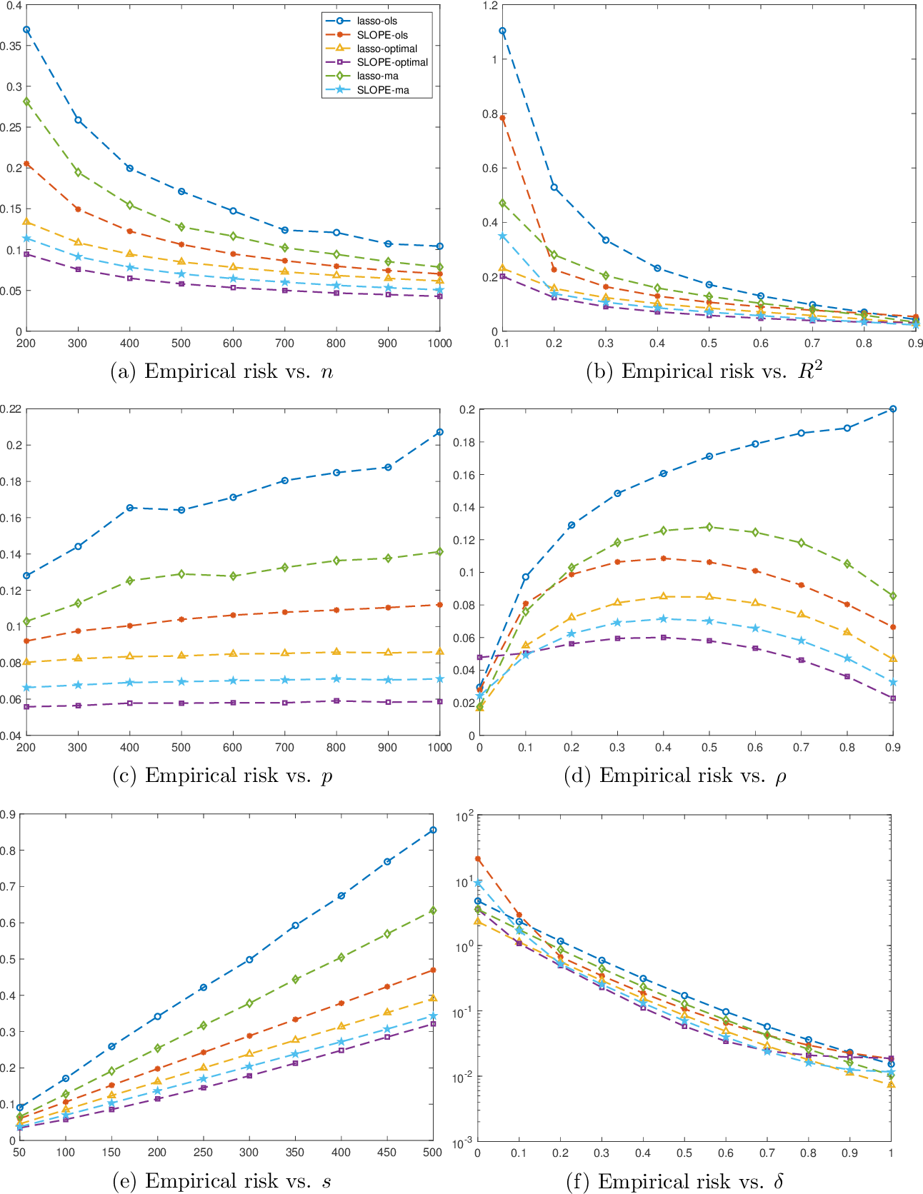 Figure 4 for Nested Model Averaging on Solution Path for High-dimensional Linear Regression