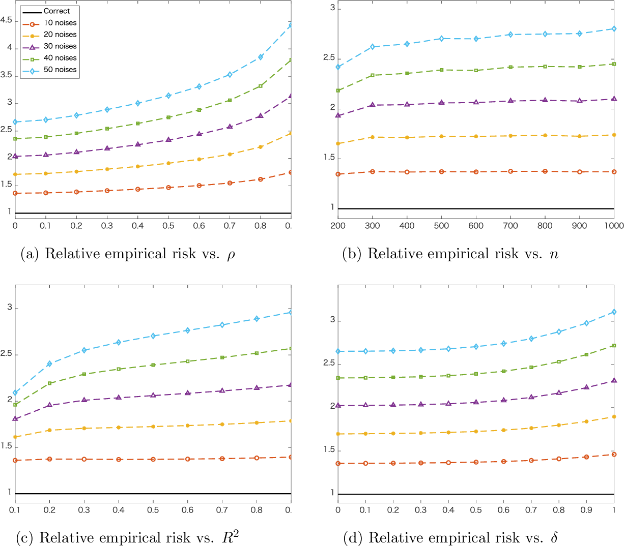 Figure 1 for Nested Model Averaging on Solution Path for High-dimensional Linear Regression
