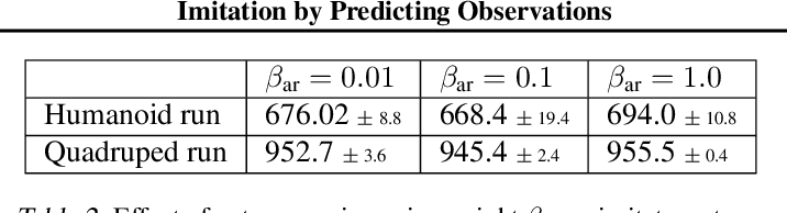 Figure 4 for Imitation by Predicting Observations