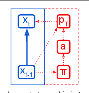 Figure 3 for Imitation by Predicting Observations
