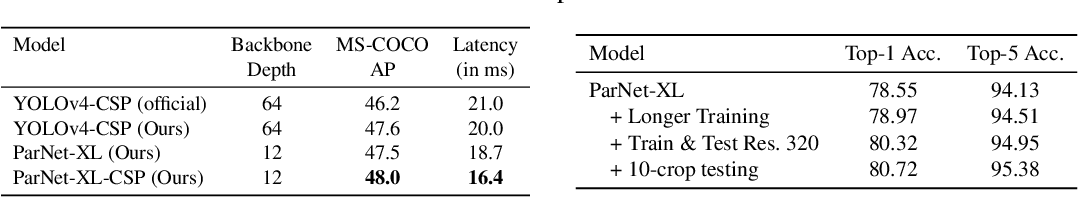 Figure 4 for Non-deep Networks