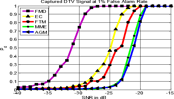Figure 1 for Generalized FMD Detection for Spectrum Sensing Under Low Signal-to-Noise Ratio