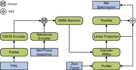 Figure 3 for Improving Accent Conversion with Reference Encoder and End-To-End Text-To-Speech