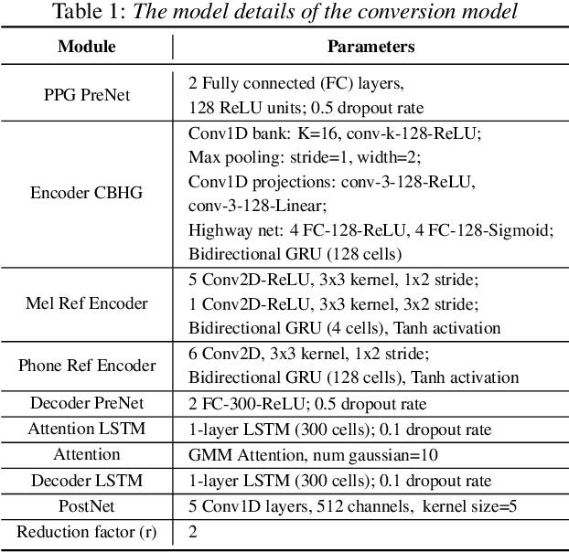 Figure 2 for Improving Accent Conversion with Reference Encoder and End-To-End Text-To-Speech