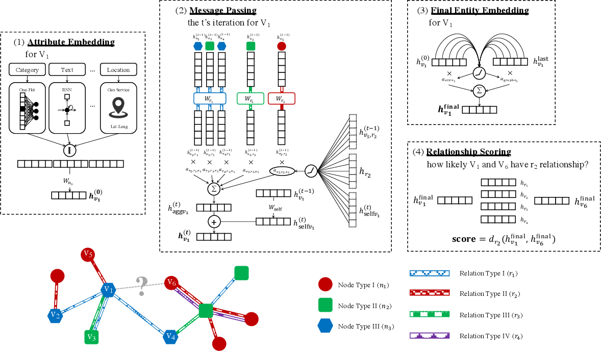 Figure 1 for Relation-aware Graph Attention Model With Adaptive Self-adversarial Training